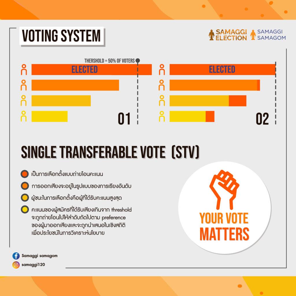 Poster explaining the STV voting system